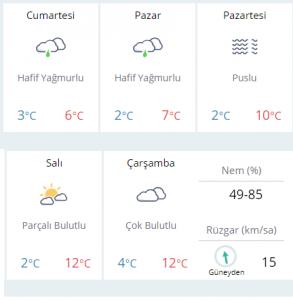 başkent Ankara hava durumu