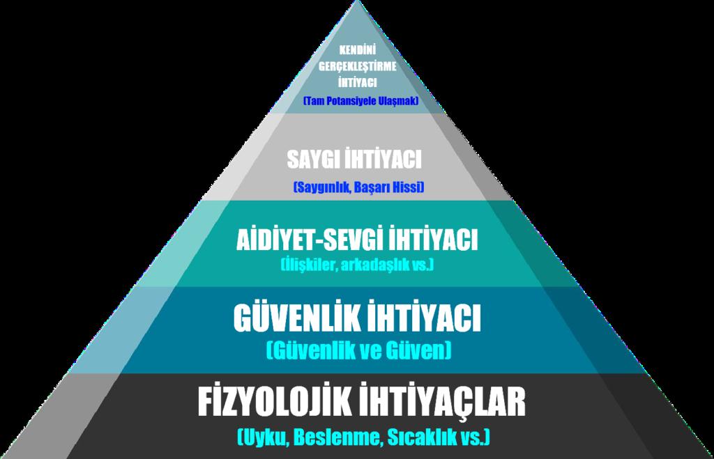 Neden yaşıyoruz?, Niçin yaşıyoruz, Yaşama amacımız ne?, Yaşama amacımız nedir?, Hayatı nasıl yaşamalıyız?, Nasıl bir hayat yaşanmalı?, Maslow, Abraham Maslow, maslov, abraham maslov, maslovun ihtiyaçlar hiyerarşisi, maslov ihtiyaçlar hiyerarşisi, ihtiyaç hiyerarşisi, maslovun piramidi, maslovun üçgeni, maslovun üçkeni, Maslow'un piramidi, Maslow'un üçgeni, Maslowun teorisi